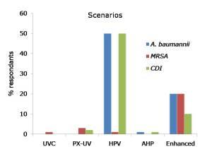 APIC NE scenarios