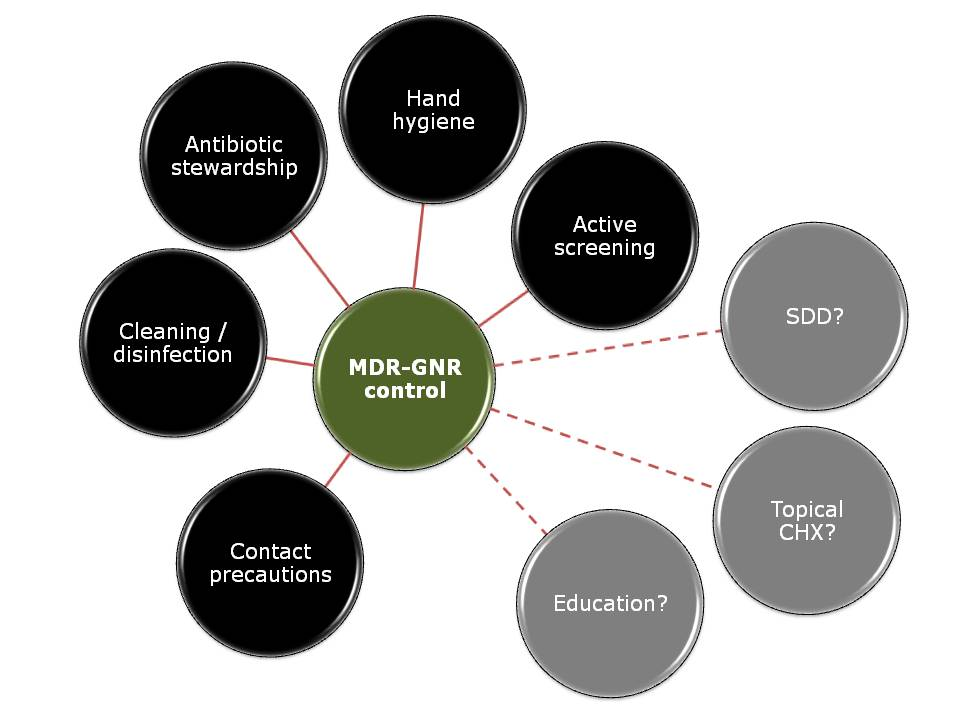 MDR-GNR control