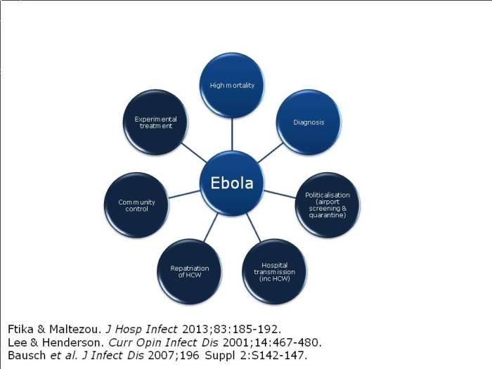 Ebola challenges