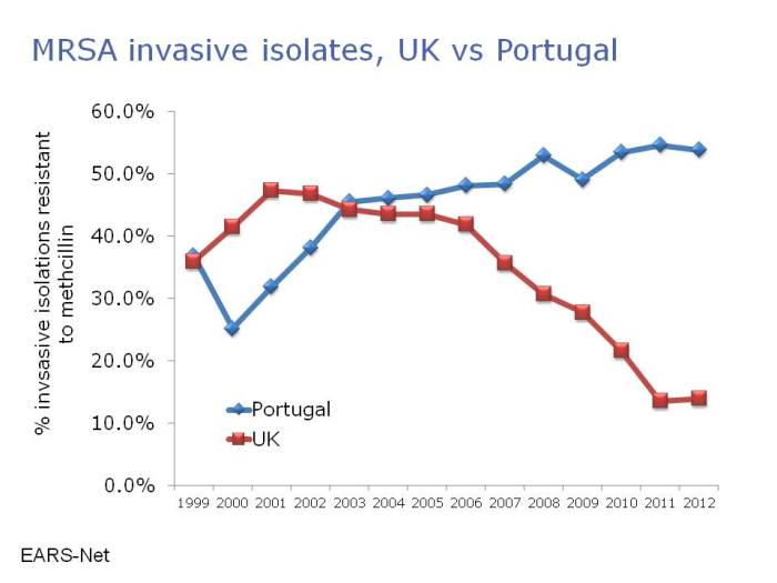 mrsa uk vs portugal earsnet