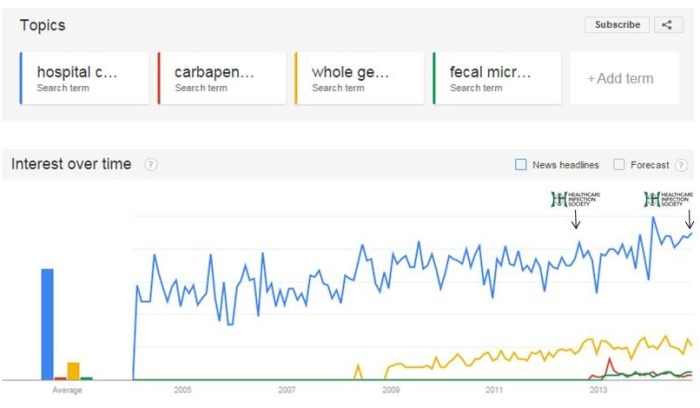 what's trending google trends