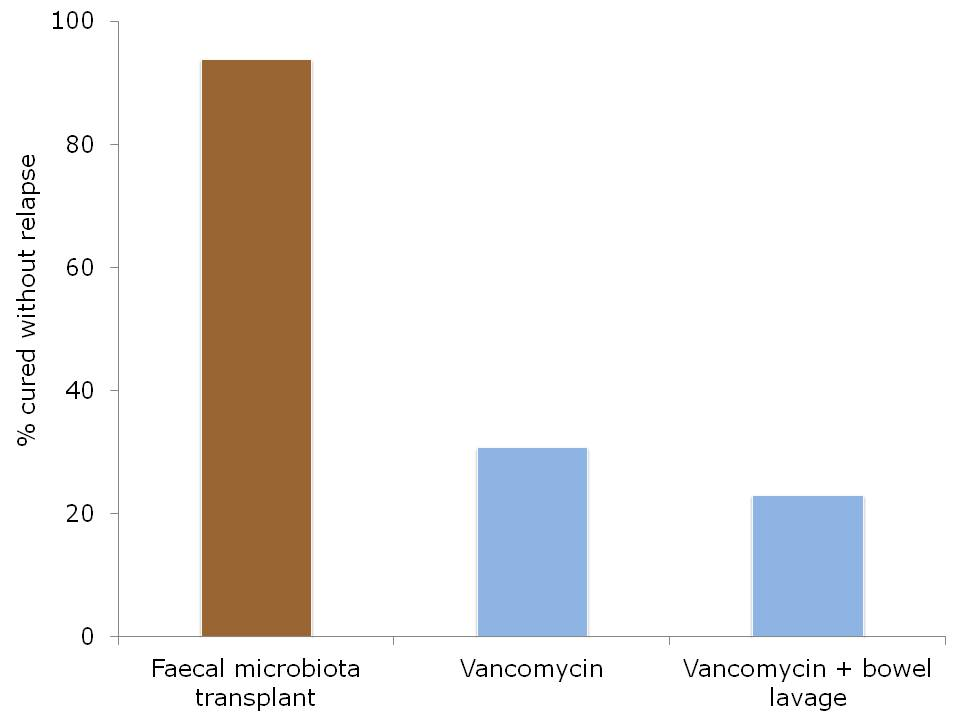 Vancomycin c diff dose - Overnight Shipping