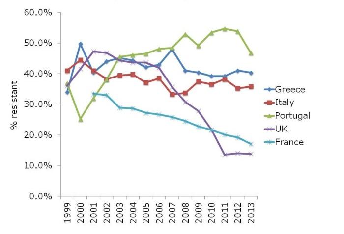 MRSA europe rates