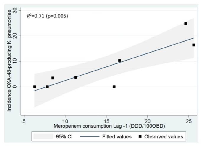 mero usage correlation