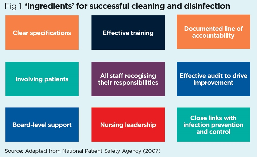 Focusing on the role of nurses in environmental hygiene